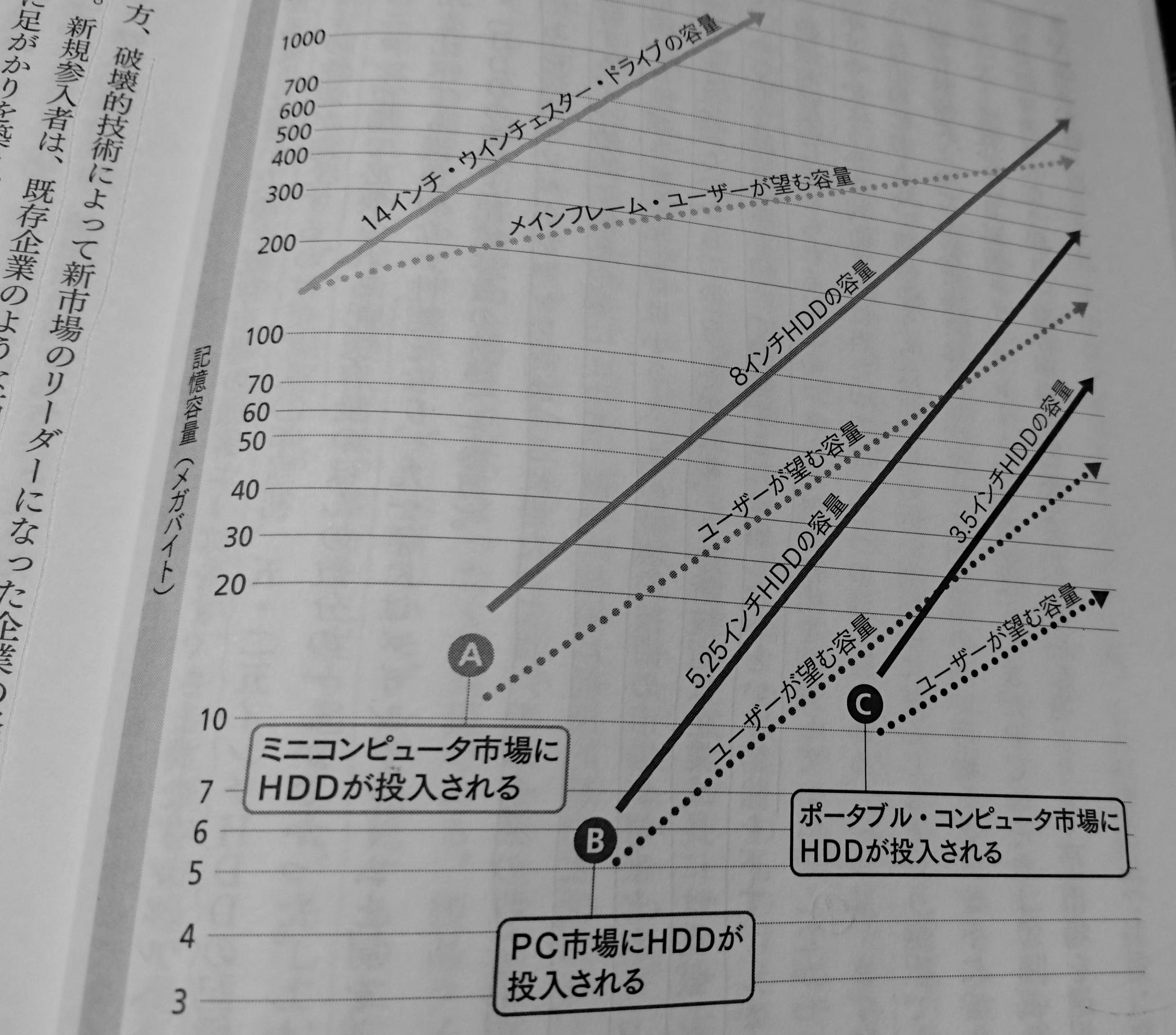 HDD業界における破壊的イノベーション